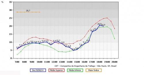 Percentual de lentidao 29-8-14 ven 18h38